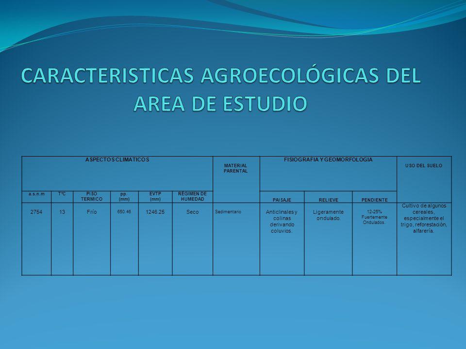 CARACTERISTICAS AGROECOLÓGICAS DEL AREA DE ESTUDIO