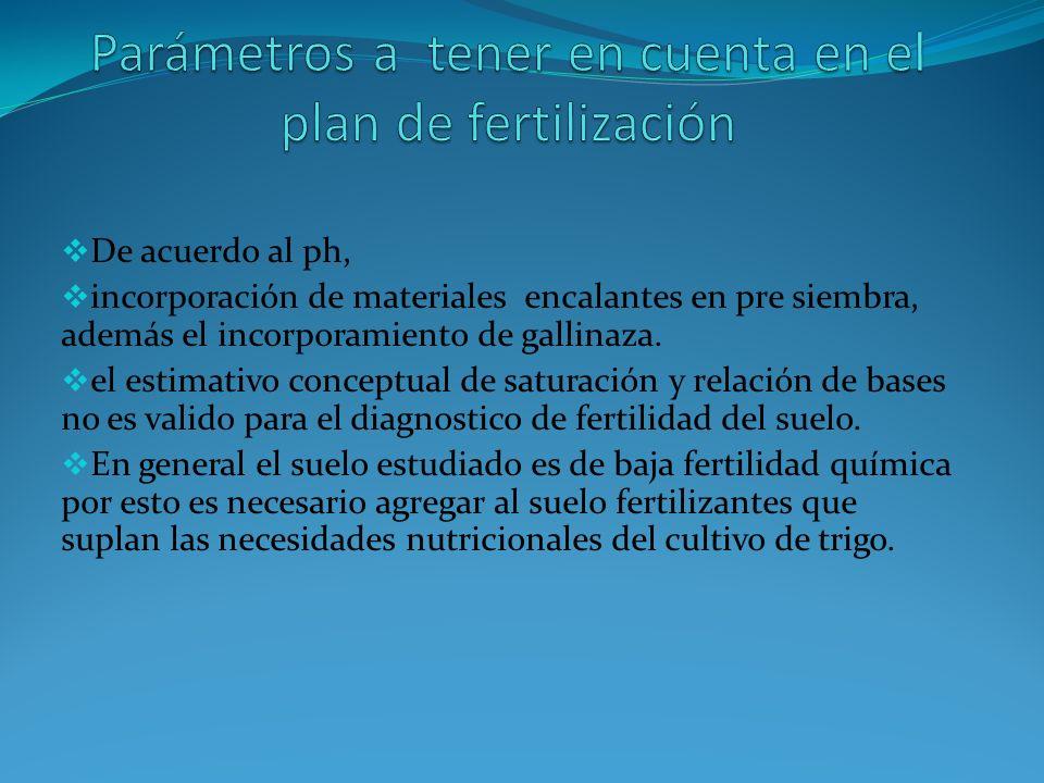 Parámetros a tener en cuenta en el plan de fertilización