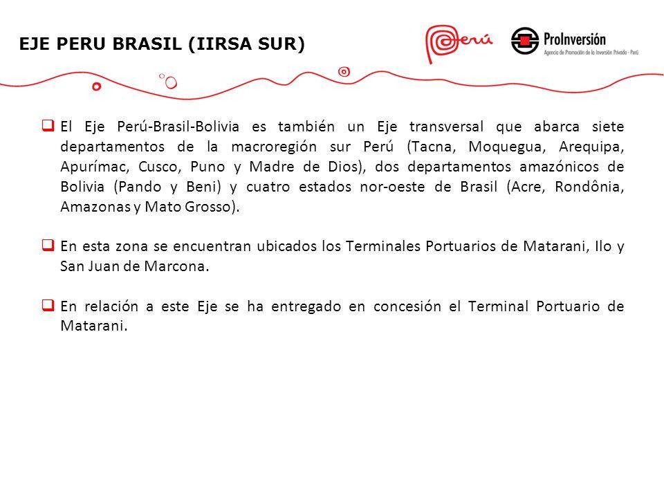 EJE PERU BRASIL (IIRSA SUR)