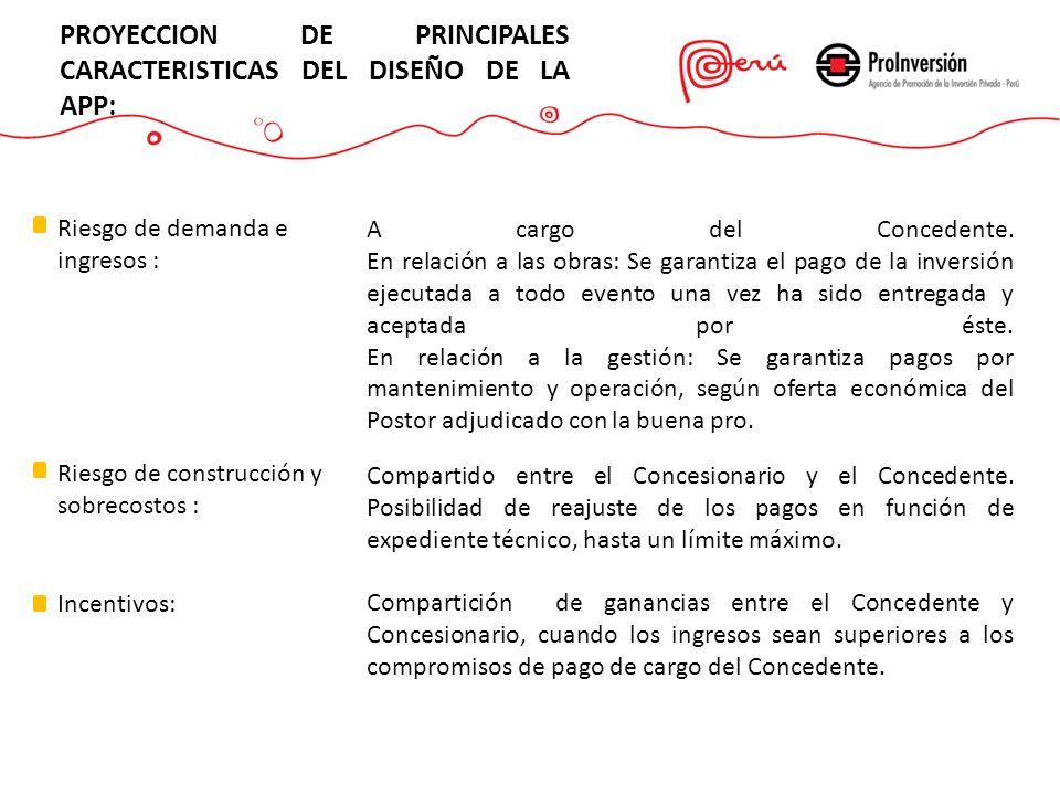 PROYECCION DE PRINCIPALES CARACTERISTICAS DEL DISEÑO DE LA APP: