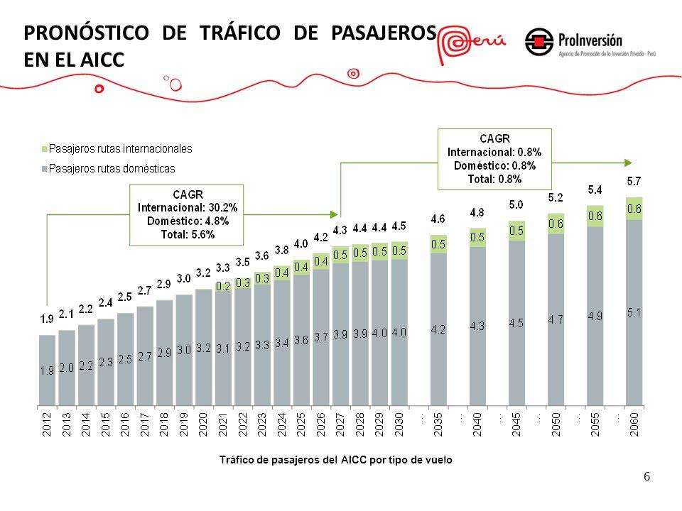 Tráfico de pasajeros del AICC por tipo de vuelo