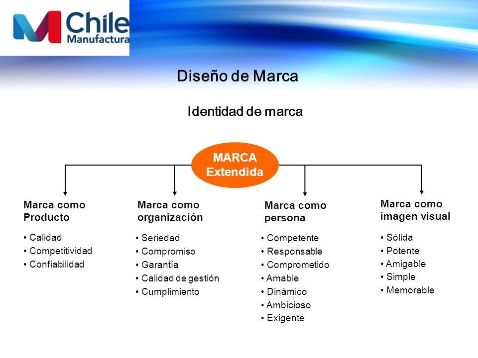 Diseño de Marca Identidad de marca MARCA Extendida Marca como Producto