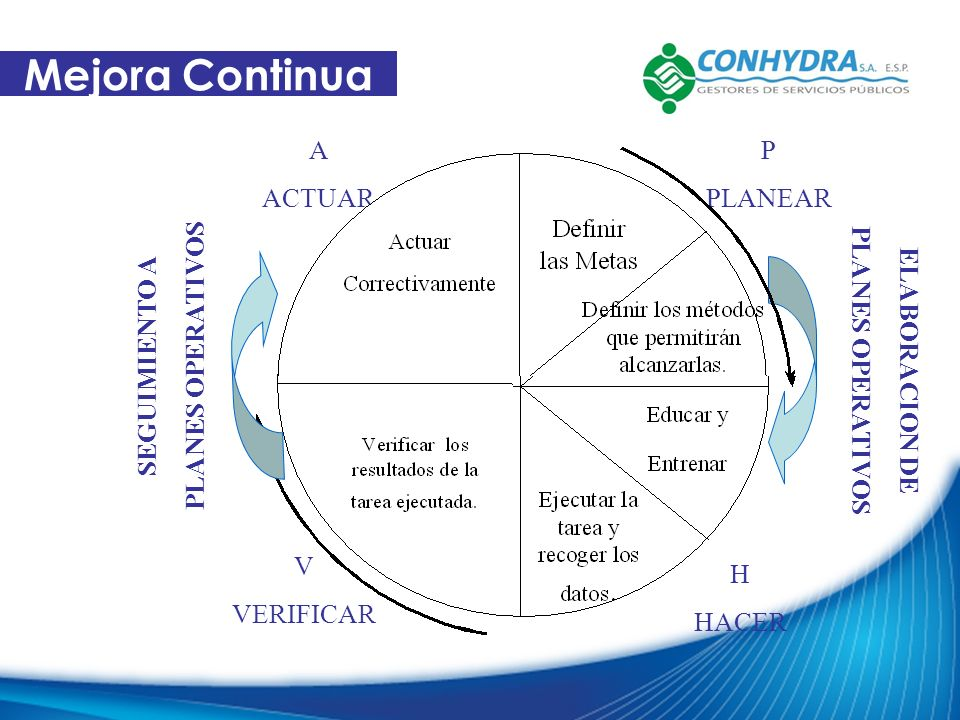 Mejora Continua A ACTUAR P PLANEAR PLANES OPERATIVOS SEGUIMIENTO A