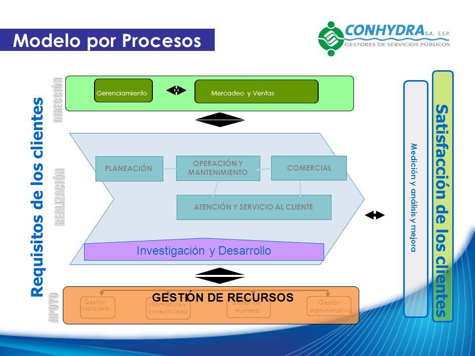 Modelo por Procesos Requisitos de los clientes