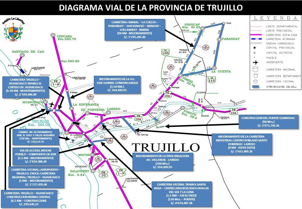 Región La Libertad DIAGRAMA VIAL DE LA PROVINCIA DE TRUJILLO
