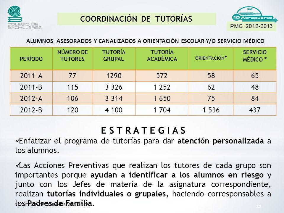 COORDINACIÓN DE TUTORÍAS