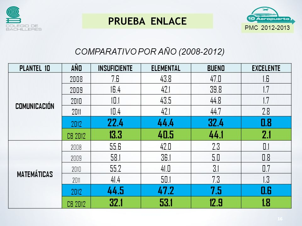 COMPARATIVO POR AÑO (2008-2012)