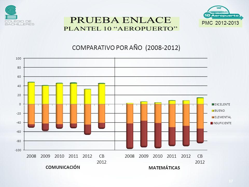 PMC 2012-2013 PRUEBA ENLACE PLANTEL 10 AEROPUERTO