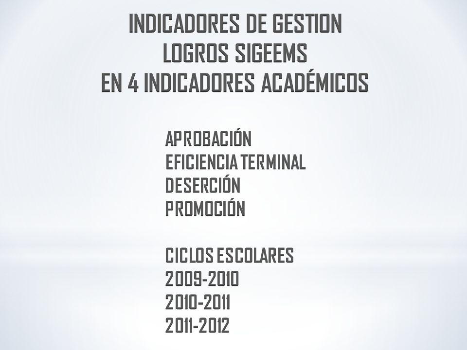 INDICADORES DE GESTION EN 4 INDICADORES ACADÉMICOS