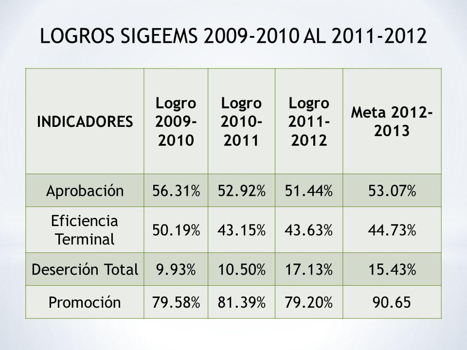 LOGROS SIGEEMS 2009-2010 AL 2011-2012 INDICADORES Logro 2009-2010