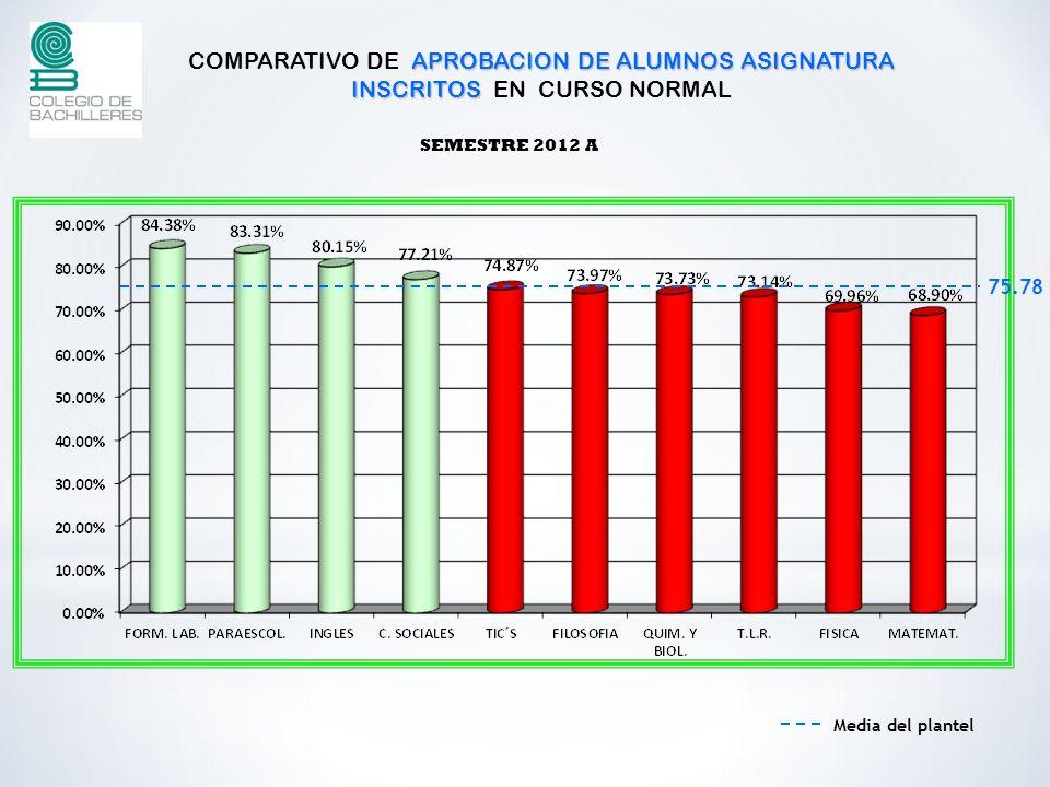 COMPARATIVO DE APROBACION DE ALUMNOS ASIGNATURA INSCRITOS EN CURSO NORMAL