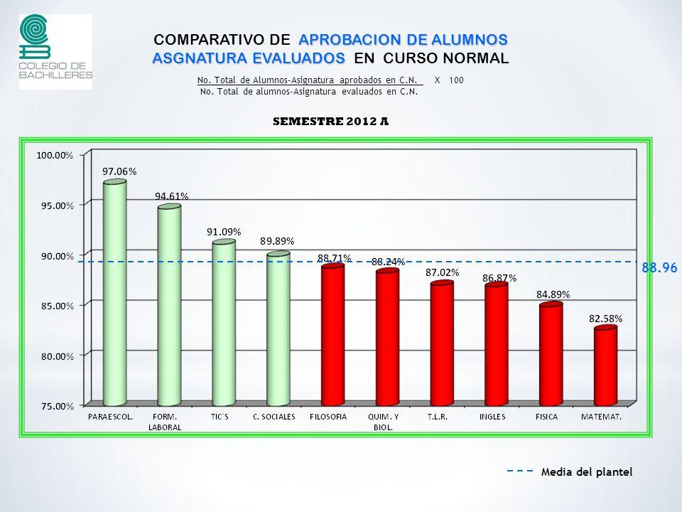 COMPARATIVO DE APROBACION DE ALUMNOS ASGNATURA EVALUADOS EN CURSO NORMAL
