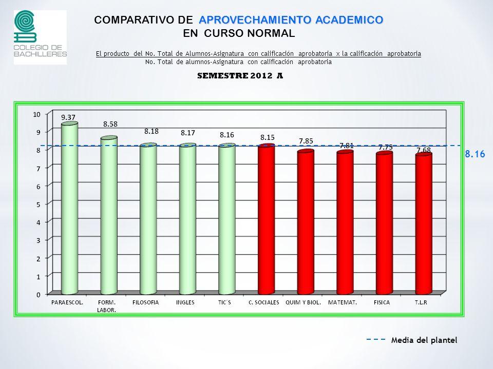 COMPARATIVO DE APROVECHAMIENTO ACADEMICO EN CURSO NORMAL