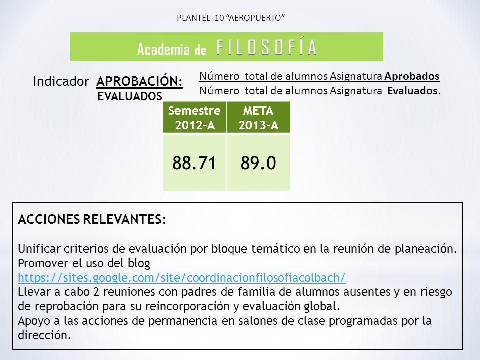 88.71 89.0 Academia de F I L O S O F Í A Indicador APROBACIÓN: