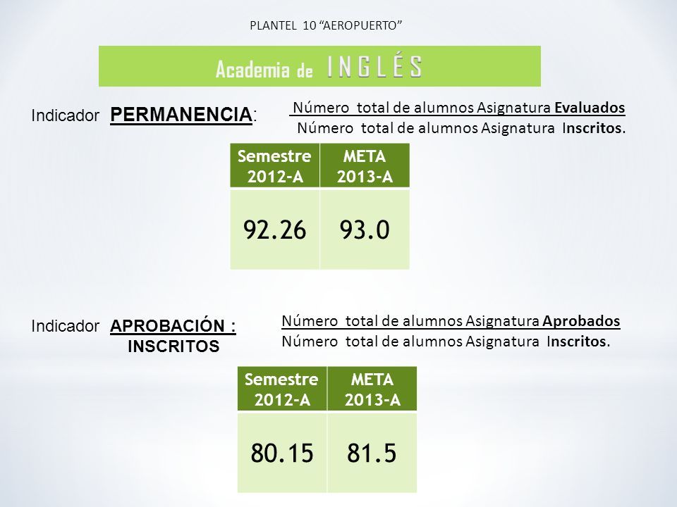 PLANTEL 10 AEROPUERTO Academia de I N G L É S. Número total de alumnos Asignatura Evaluados.
