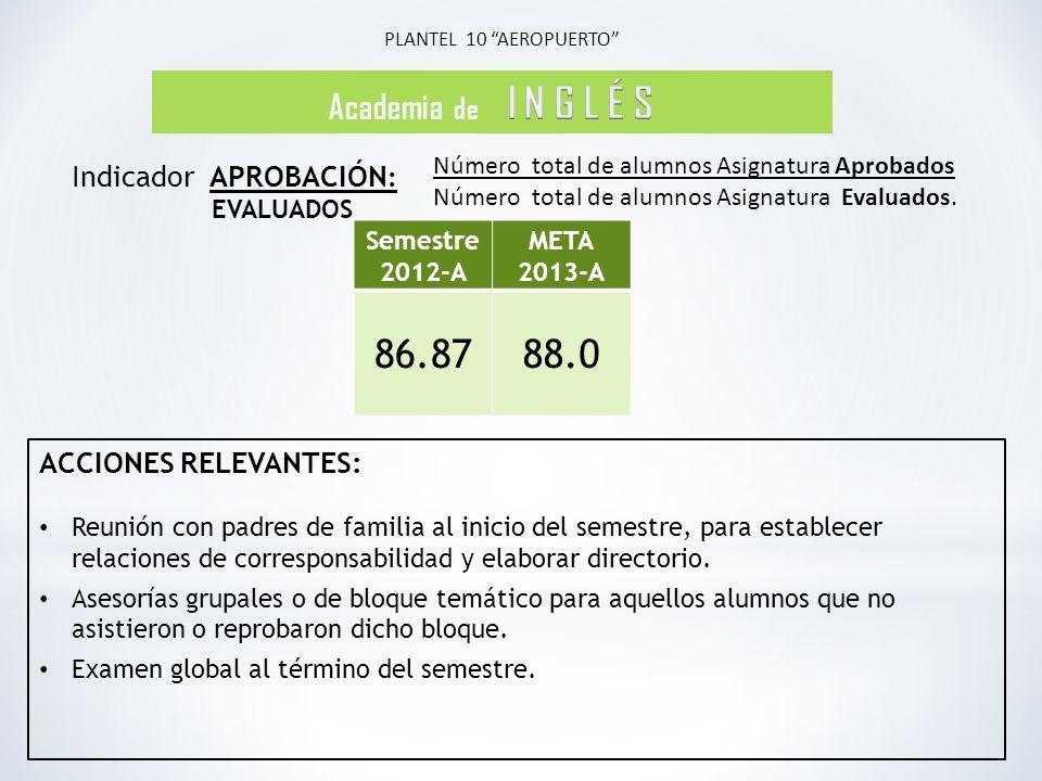 86.87 88.0 Academia de I N G L É S Indicador APROBACIÓN: