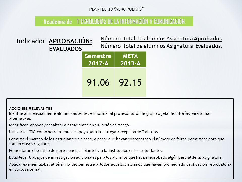Academia de T ECNOLOGÍAS DE LA INFORMACIÓN Y COMUNICACIÓN