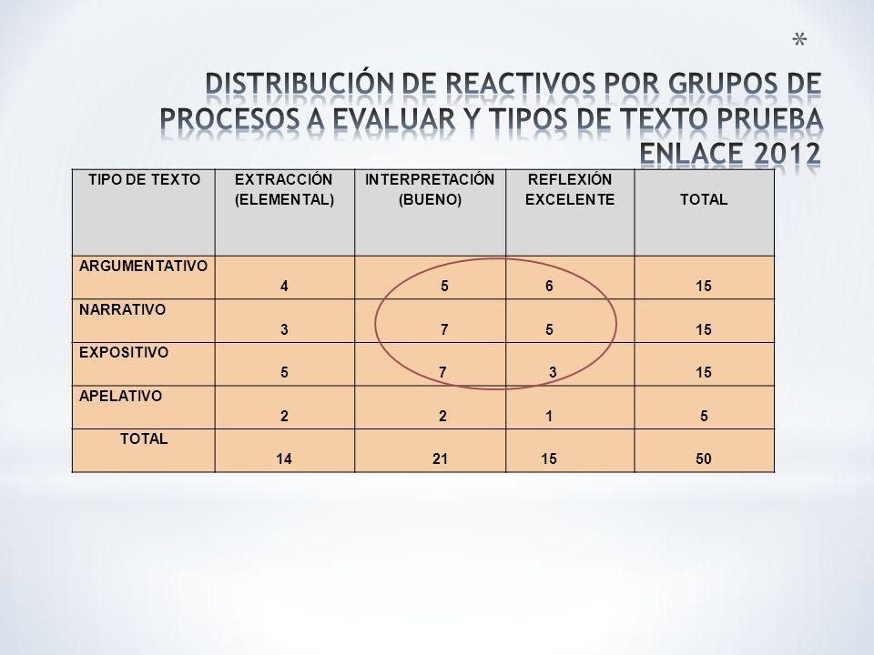 DISTRIBUCIÓN DE REACTIVOS POR GRUPOS DE PROCESOS A EVALUAR Y TIPOS DE TEXTO PRUEBA ENLACE 2012