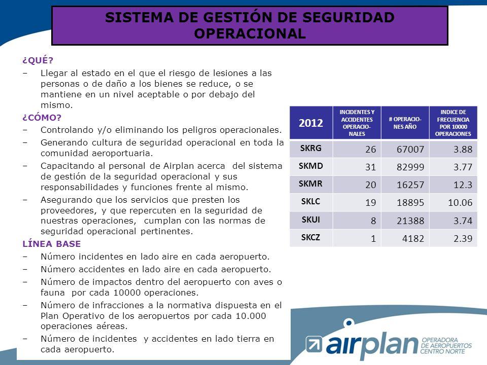 SISTEMA DE GESTIÓN DE SEGURIDAD OPERACIONAL