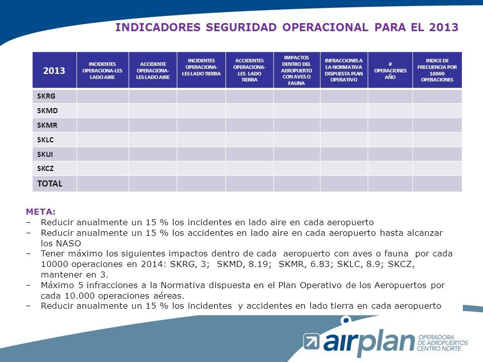 INDICADORES SEGURIDAD OPERACIONAL PARA EL 2013