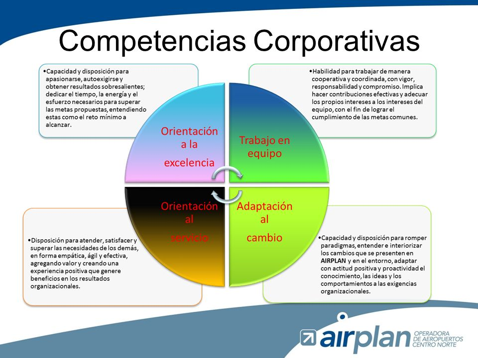 Competencias Corporativas