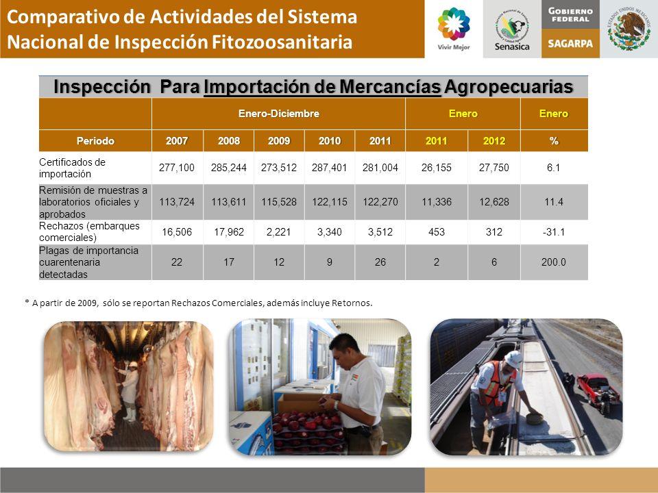 Inspección Para Importación de Mercancías Agropecuarias