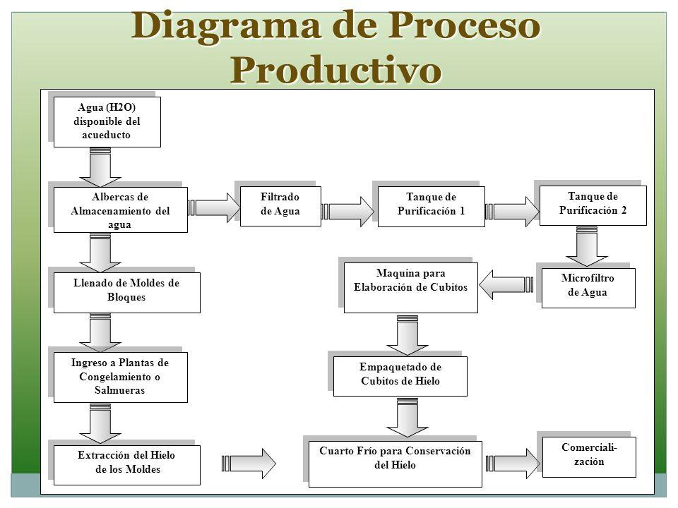 Diagrama de Proceso Productivo
