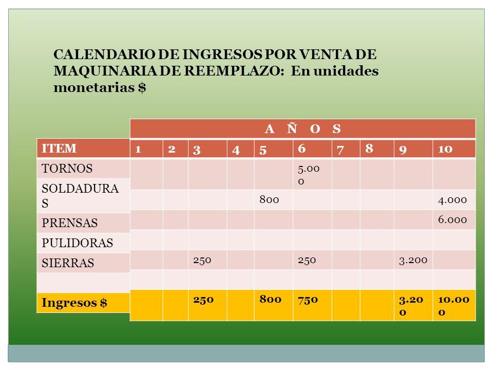 CALENDARIO DE INGRESOS POR VENTA DE MAQUINARIA DE REEMPLAZO: En unidades monetarias $