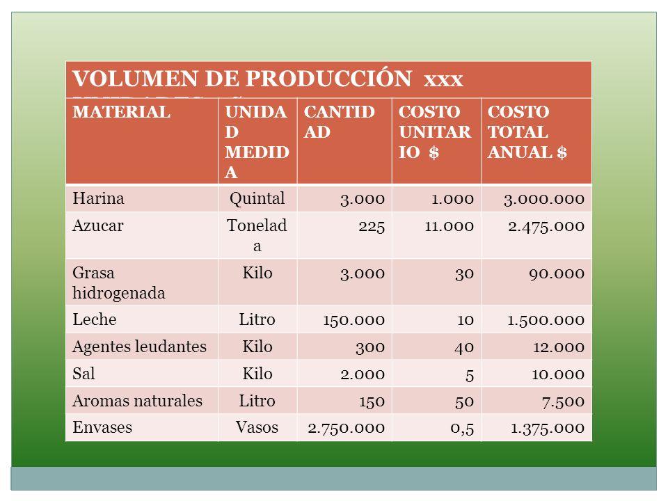 VOLUMEN DE PRODUCCIÓN xxx UNIDADES año