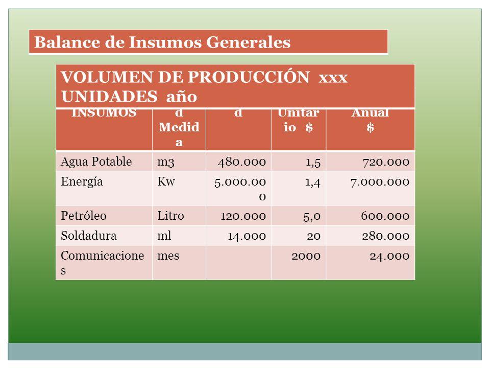 Balance de Insumos Generales VOLUMEN DE PRODUCCIÓN xxx UNIDADES año