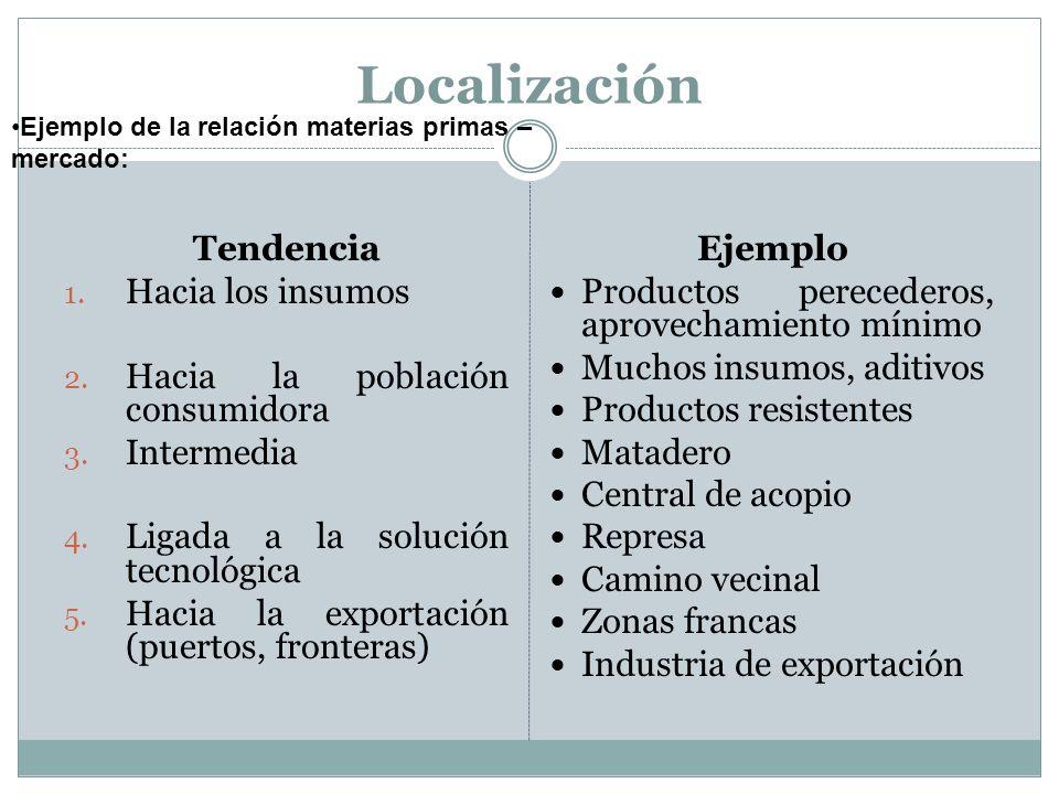 Localización Tendencia Hacia los insumos