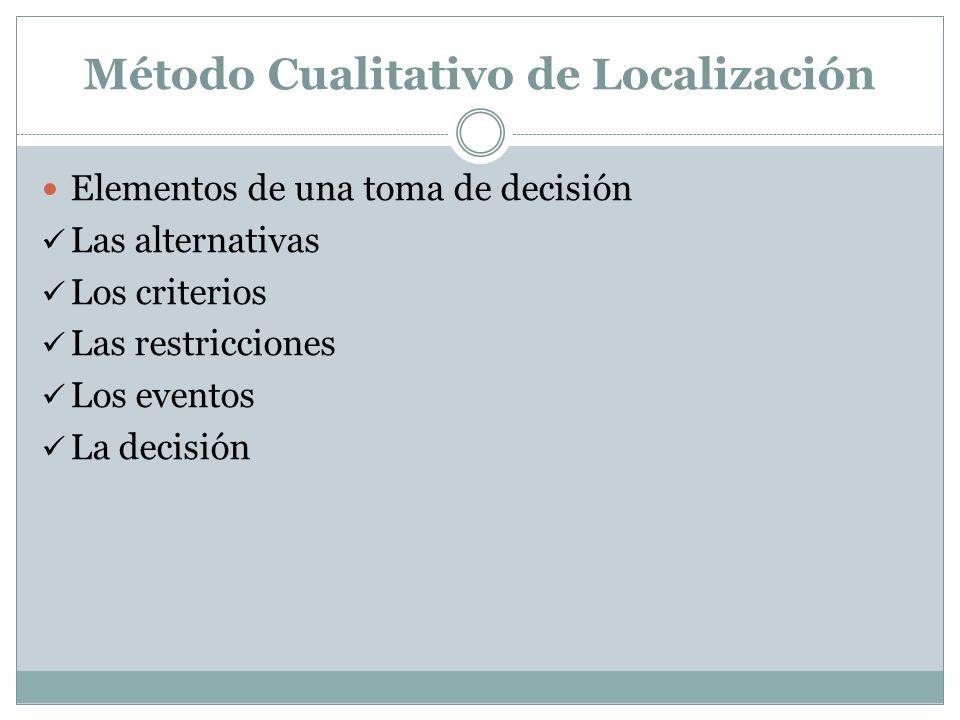 Método Cualitativo de Localización