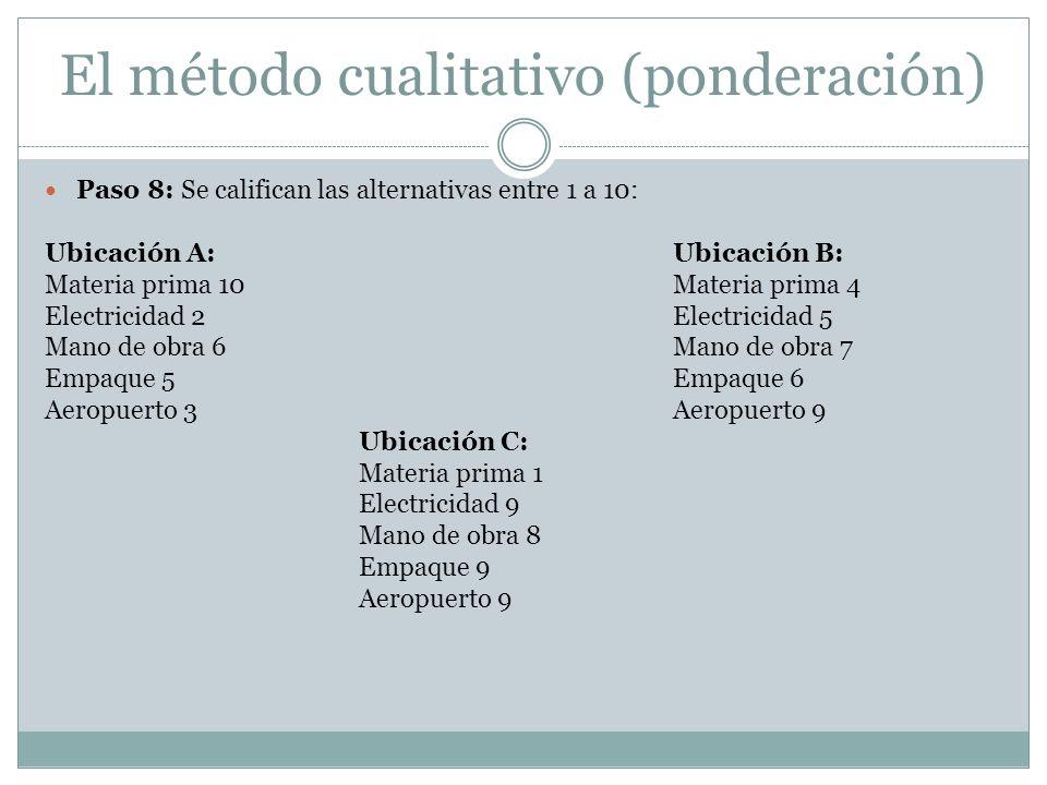 El método cualitativo (ponderación)