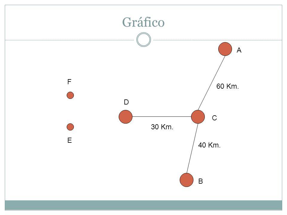 Gráfico A F 60 Km. D C 30 Km. E 40 Km. B