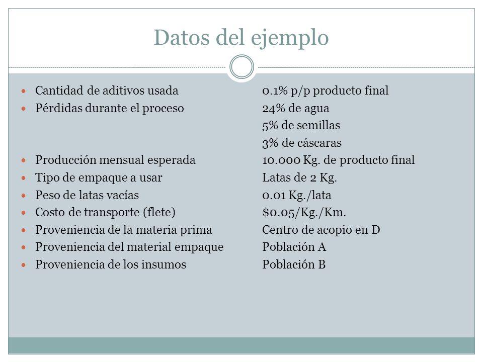 Datos del ejemplo Cantidad de aditivos usada 0.1% p/p producto final