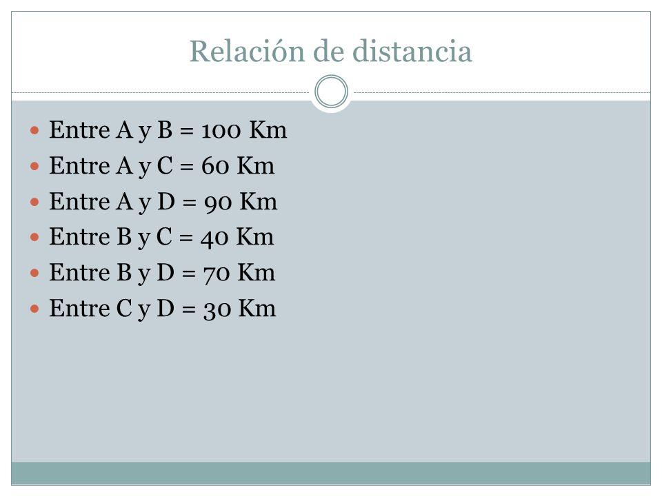 Relación de distancia Entre A y B = 100 Km Entre A y C = 60 Km