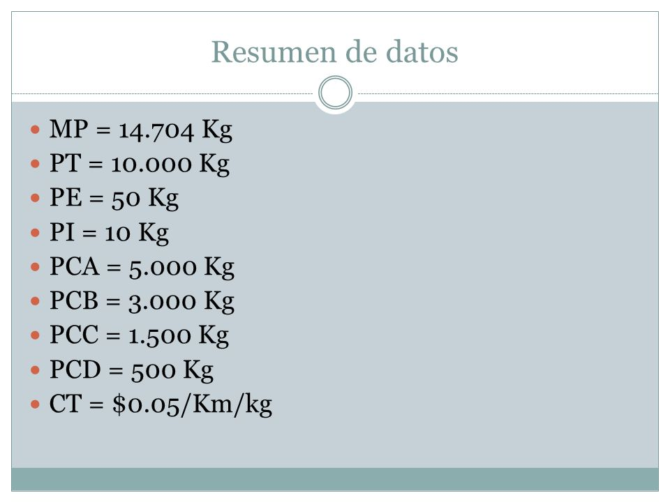 Resumen de datos MP = 14.704 Kg PT = 10.000 Kg PE = 50 Kg PI = 10 Kg