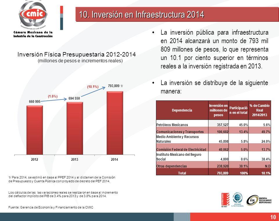 Inversión en millones de pesos Participación en el total