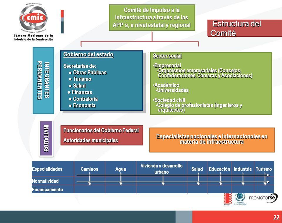 Comité de Impulso a la Infraestructura a través de las APP´s, a nivel estatal y regional