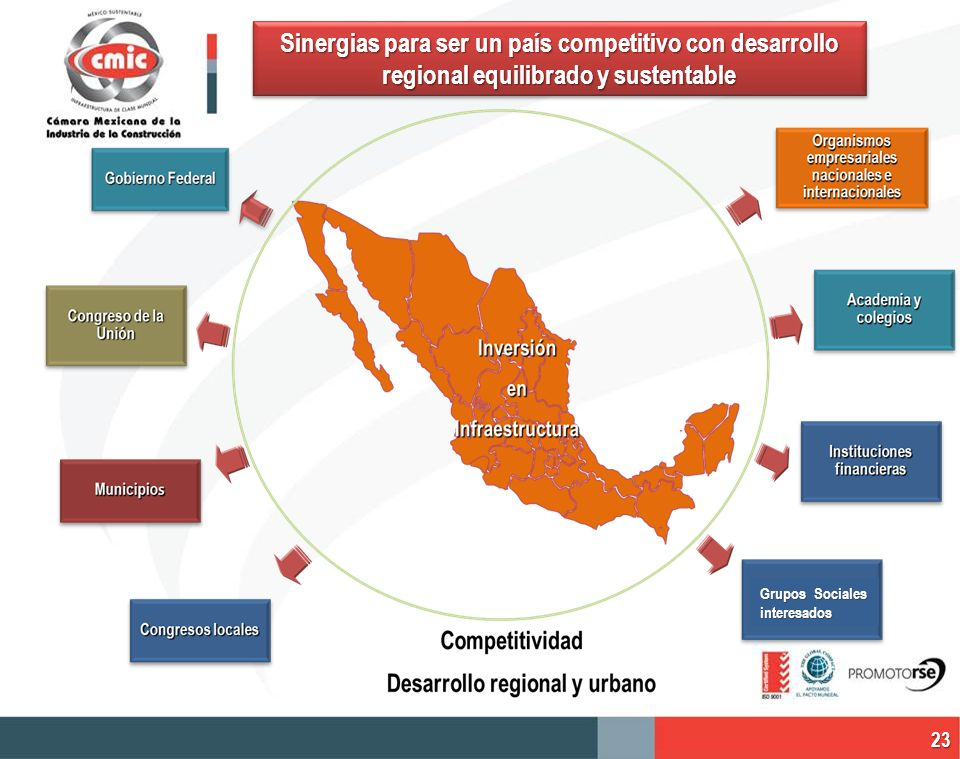 Sinergias para ser un país competitivo con desarrollo regional equilibrado y sustentable