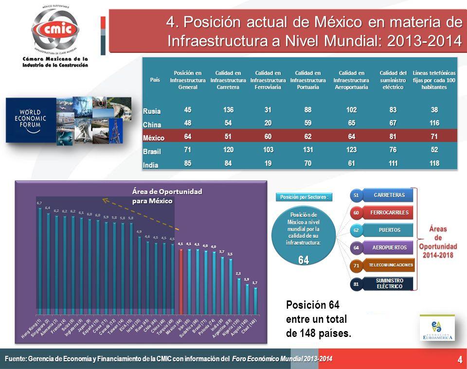4. Posición actual de México en materia de Infraestructura a Nivel Mundial: 2013-2014