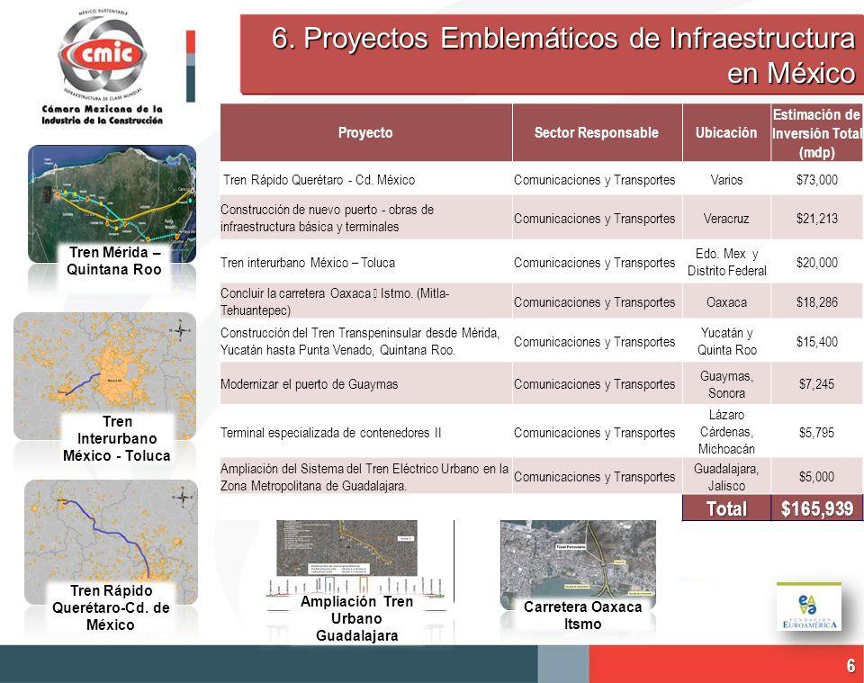 6. Proyectos Emblemáticos de Infraestructura en México