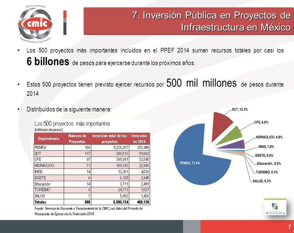 7. Inversión Pública en Proyectos de Infraestructura en México