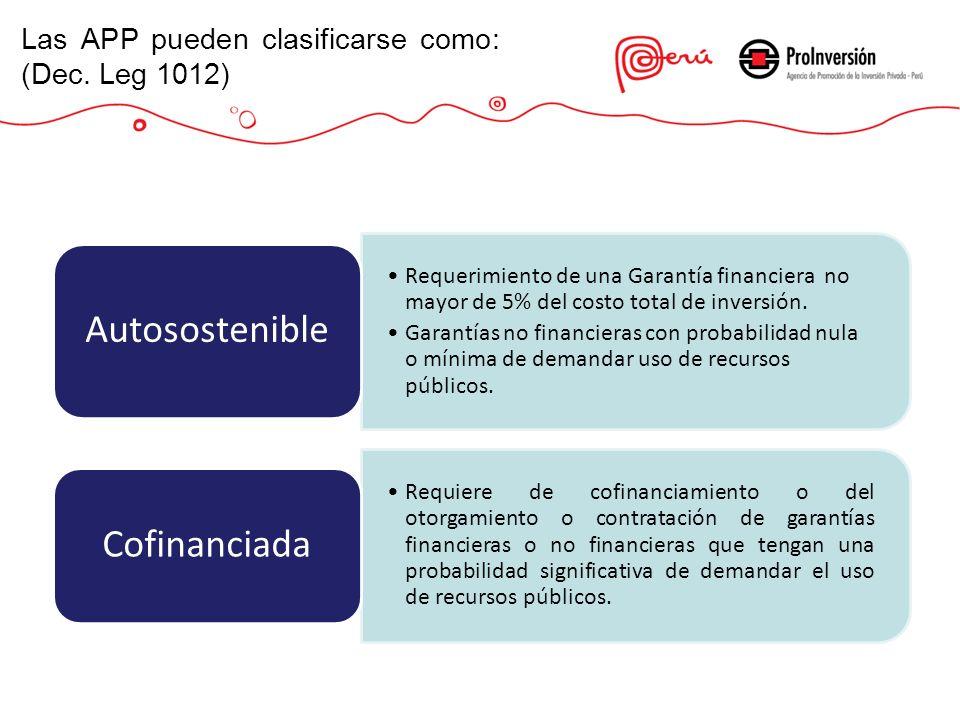 Autosostenible Cofinanciada