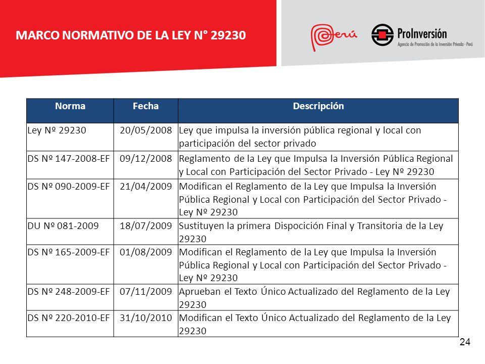 MARCO NORMATIVO DE LA LEY N° 29230