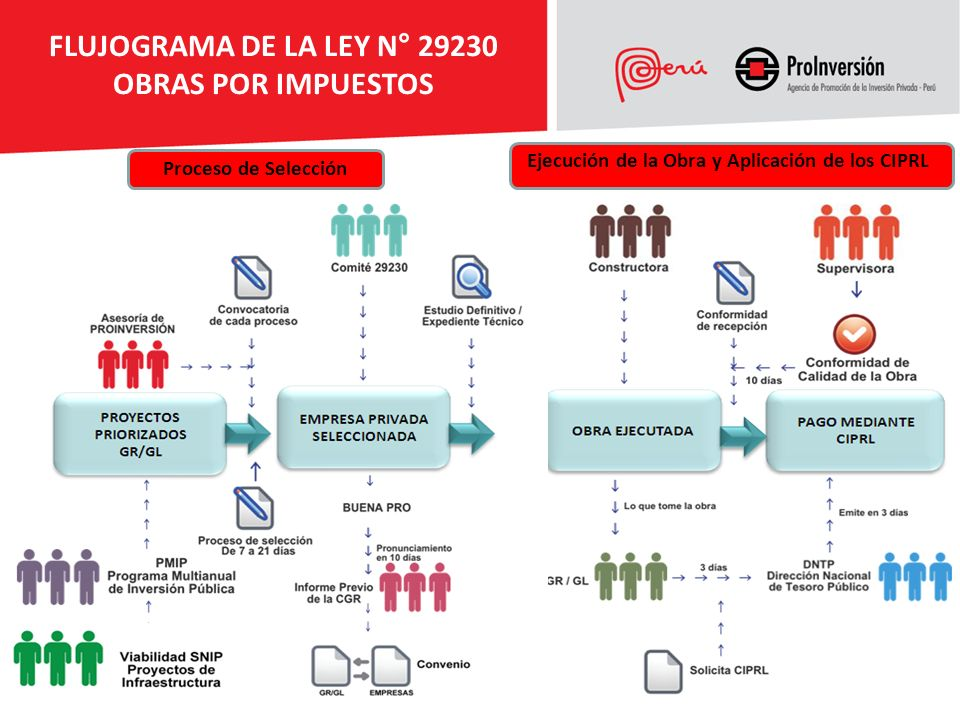 FLUJOGRAMA DE LA LEY N° 29230 OBRAS POR IMPUESTOS