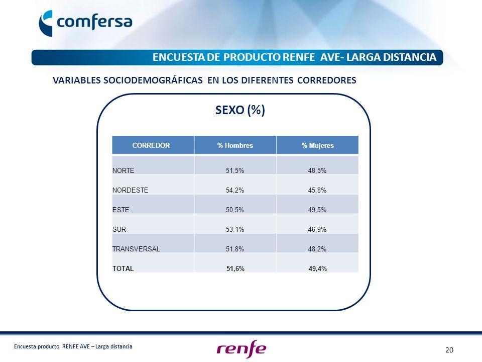 SEXO (%) ENCUESTA DE PRODUCTO RENFE AVE- LARGA DISTANCIA