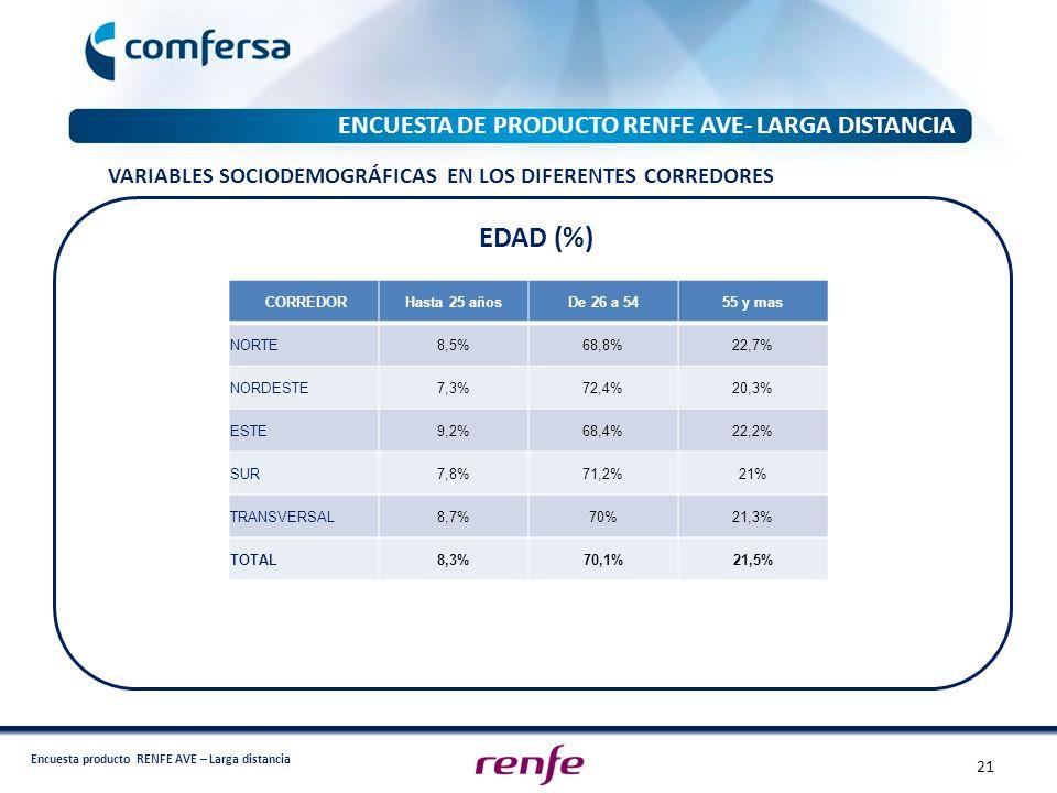 EDAD (%) ENCUESTA DE PRODUCTO RENFE AVE- LARGA DISTANCIA