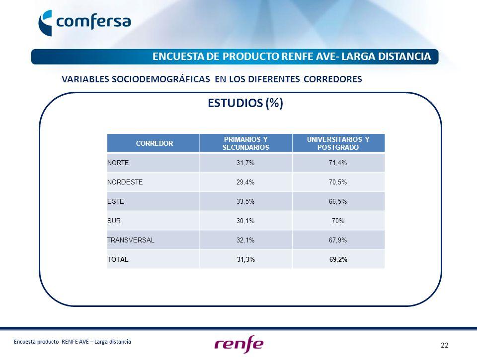 ESTUDIOS (%) ENCUESTA DE PRODUCTO RENFE AVE- LARGA DISTANCIA