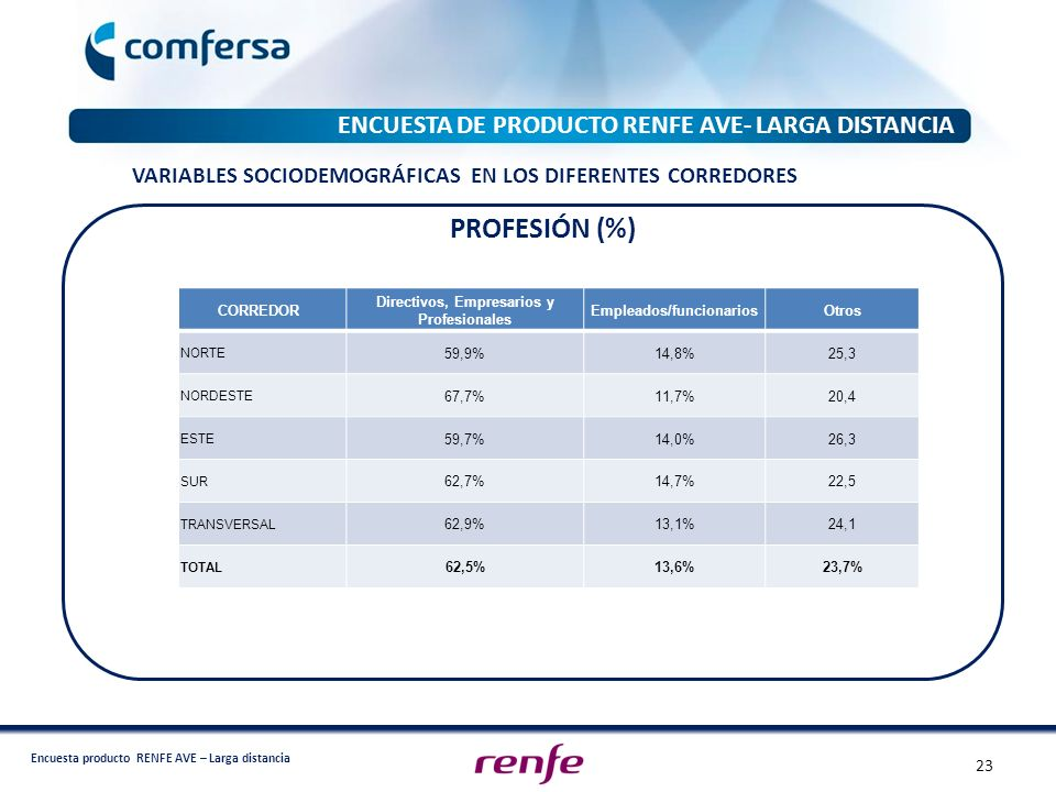 PROFESIÓN (%) ENCUESTA DE PRODUCTO RENFE AVE- LARGA DISTANCIA